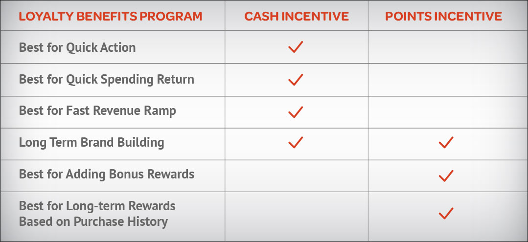 Cash incentives vs. Point Rewards