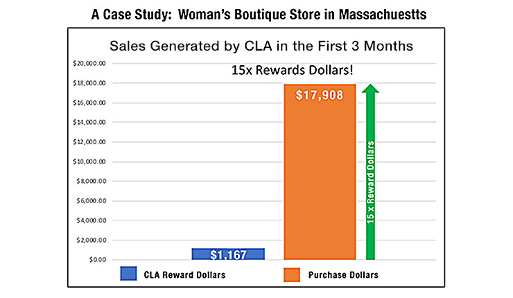 Sales Generated by CLA in 3 Months